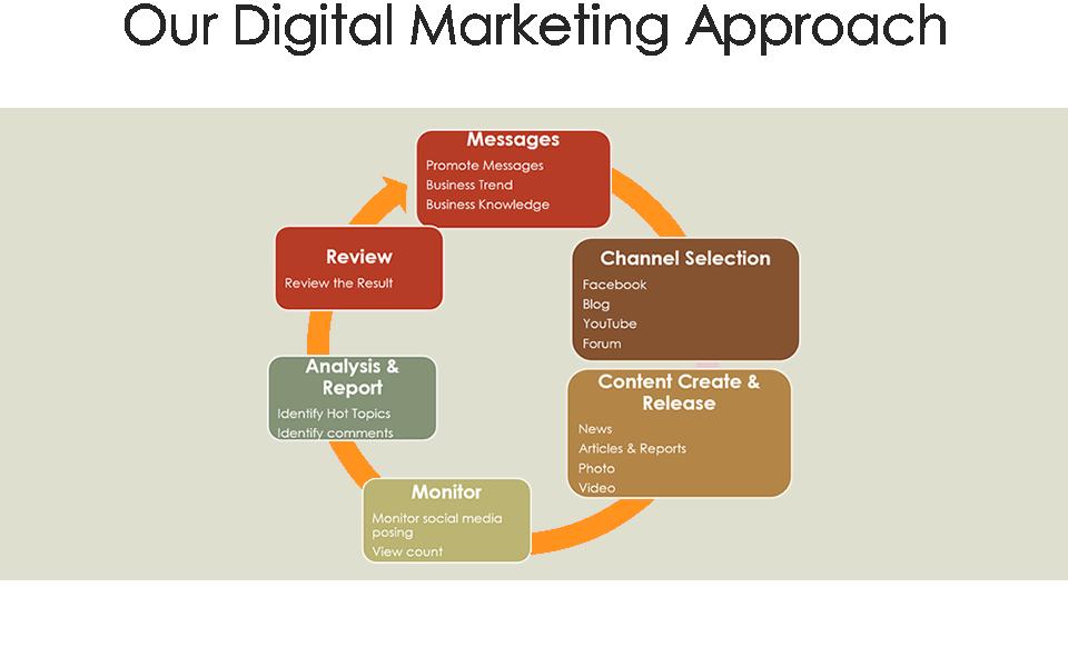 Wisdom Digital Marketing Approach